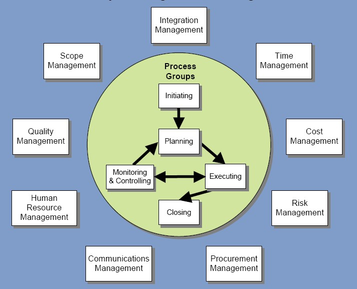 Project_Management_Diagram